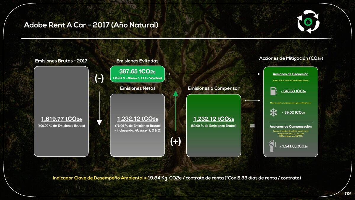 Neutralización de CO2e – Adobe Rent A Car 2017