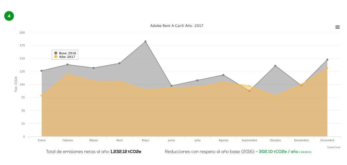 Comparativa de emisiones de tCO2e – 2017 vs. *2016 (*año base)