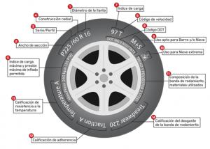 códigos de los neumáticos